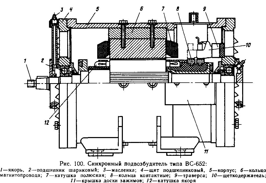 Частота напряжения, Гц.  133. Рис 101 Схема внутренних соединений синхронного подвозбудителя ВС-652.