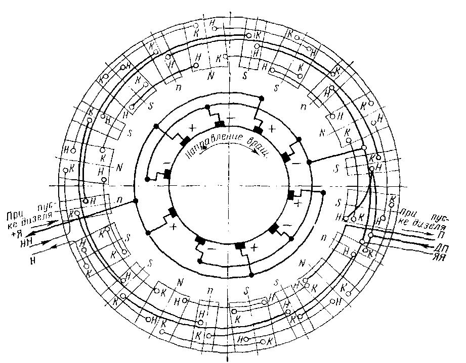 Схема соединения обмоток генератора ГП-311Б (вид со стороны коллектора) тепловоза 2ТЭ10В