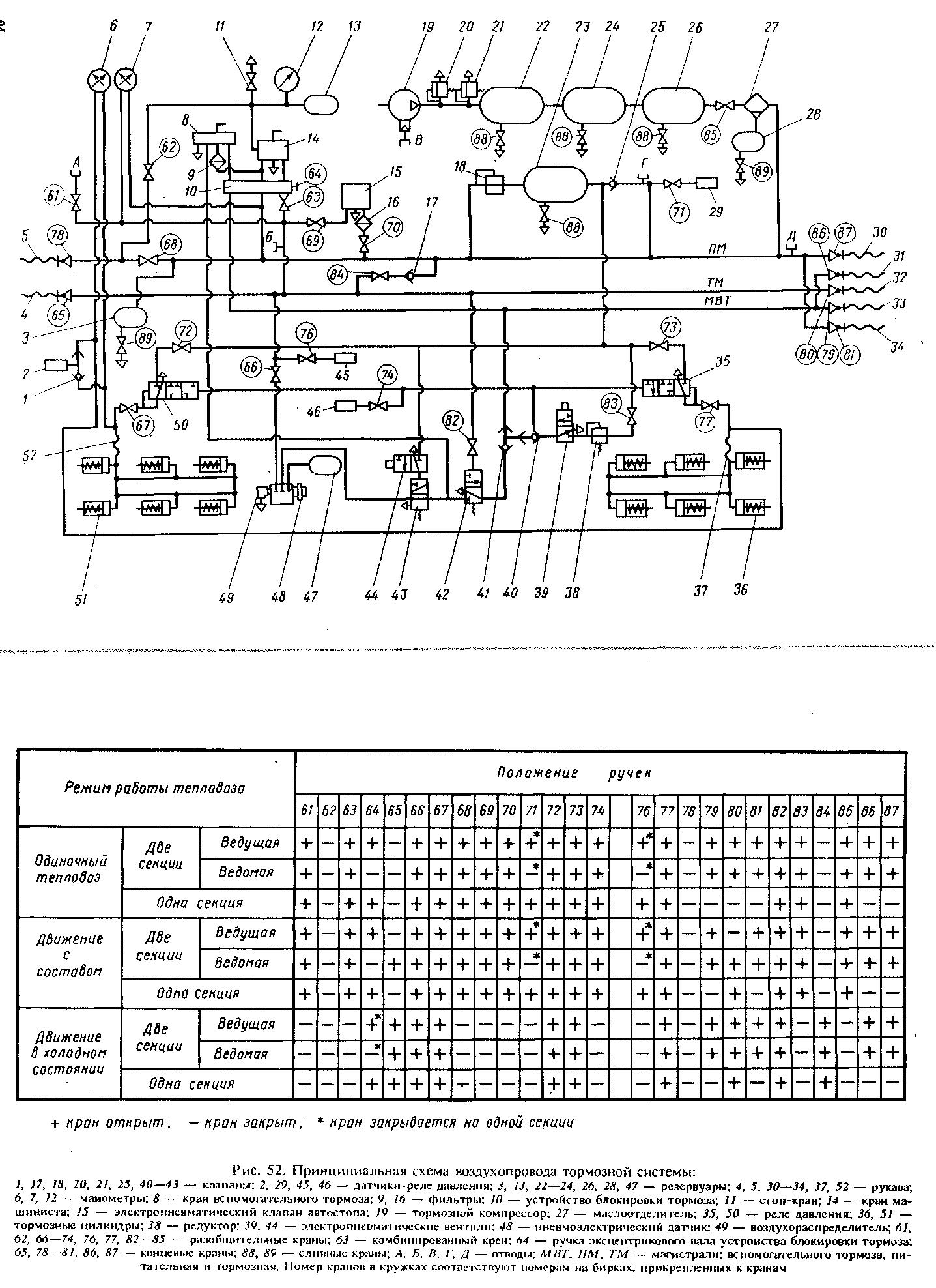 схема запуска тепловоза 2тэ116