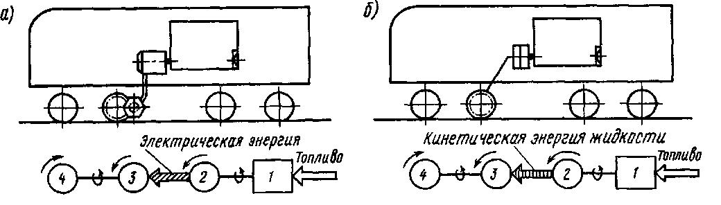 Схемы размещения основного оборудования и преобразования энергии на тепловозах