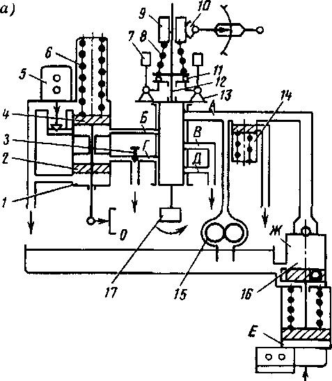 Схема изодромного регулятора