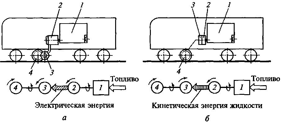 Схема передачи энергии от