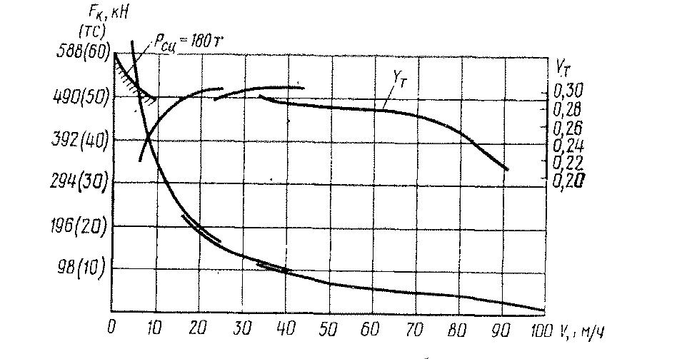 тепловоза ТЭМ7