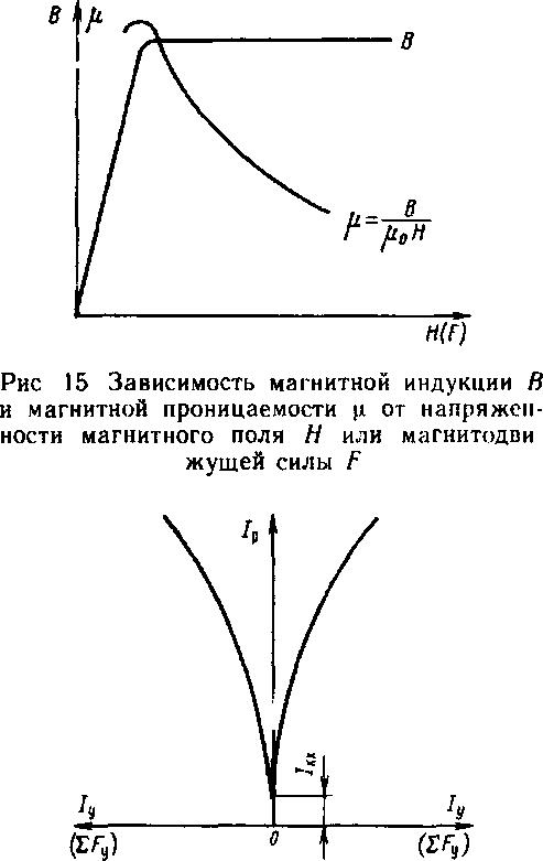 Характеристика управления про стейшего магнитного усилителя (без обратной связи)