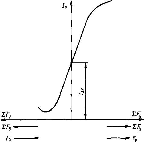 Схема магнитного усилителя с