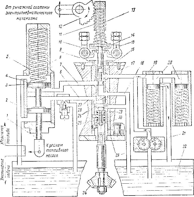 Схема работы регулятора при